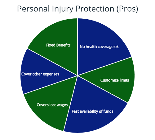 Benefits of adding PIP to an insurance policy.