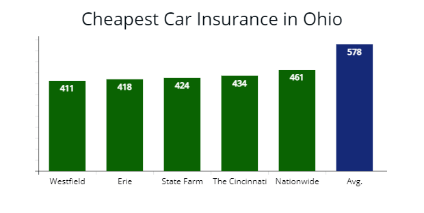 The least expensive auto insurers for minimum coverage limits with quotes.