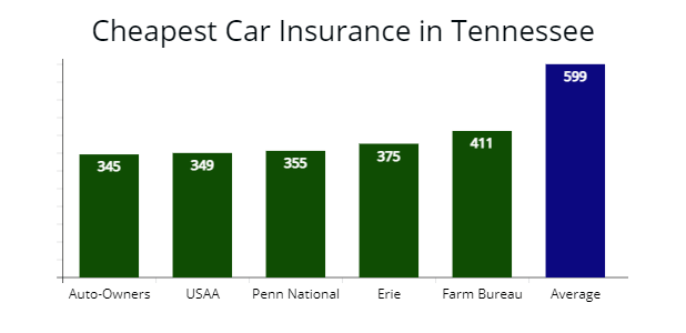 Cheapest insurance options for drivers in Tennessee from Auto-Owners, USAA, Penn National, Erie, and Farmers Mutual of Tennessee with Average rate.