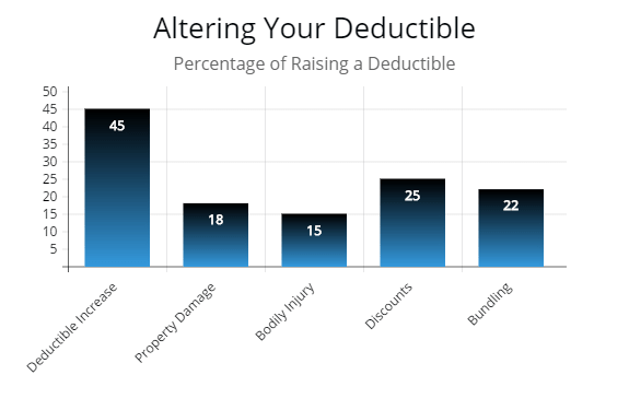 This chart illustrates how much more, percentage wise, raising your deductible will help to lower auto insurance costs compared to discounts and state minimum coverage.