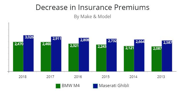 Premium price of BMW M4 and Maserati Ghibli year by year.
