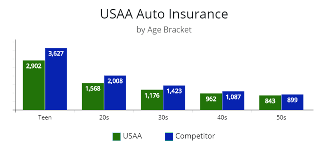 Average premium by price various aged drivers for USAA and a competitor.