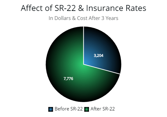 This is a second graph illustrating the amount of dollars spent over three years when a driver files SR-22 insurance through their state.