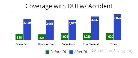 Cost of annual nonstandard coverage for a DUI with an auto accident by carrier.