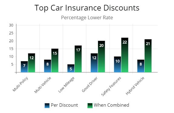 Best insurance discounts in Montana