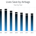The Truth Behind Vehicle Airbags – Millions of Vehicle Airbags Have Been Recalled Lately