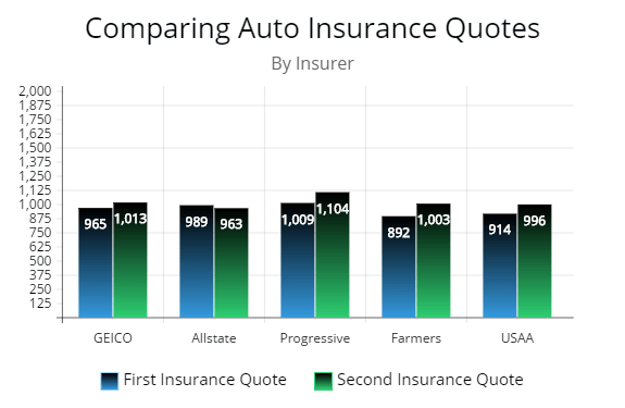 This chart illustrates how a driver can get two or more quotes from one insurance company with a different price each time.