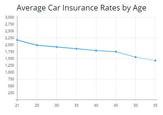 This Chart Shows The Cost Of Auto Insurance From Age 21 To 55 And How