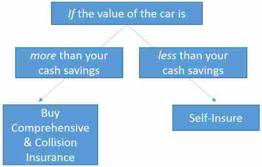flow chart showing when to buy comprehensive insurance and when not to.