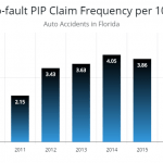 """PIP Fraud in Florida is Rampant, if You are In an Automobile Accident in South Florida be Wary of the """"Runner"""", plus Studies Find Most Consumers are Lackadaisical of Florida's PIP Fraud Issue"""