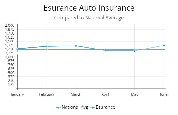 Esurance Car Insurance >> Review Of Ten Best Auto Insurance Companies