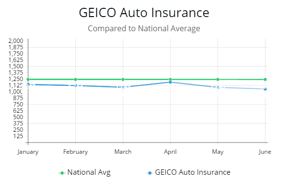 Geico Accident Forgiveness >> Review Of Ten Best Auto Insurance Companies
