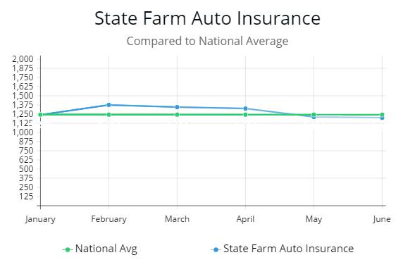 State Farm Auto Insurance >> Review Of Ten Best Auto Insurance Companies Autoinsuresavings Org