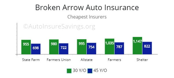 Broken Arrow, OK lowest auto insurance by price for 30 to 45 y/o drivers.