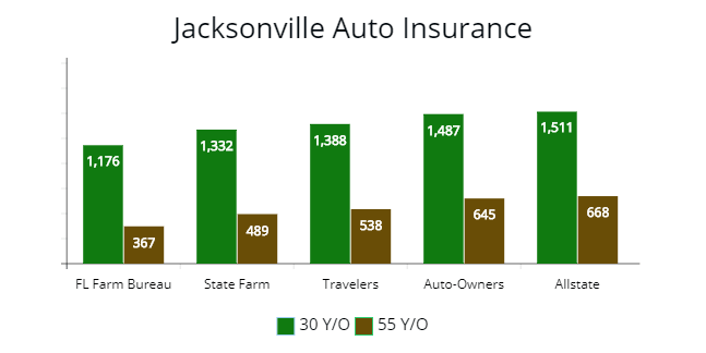 Jacksonville lowest premium options for resident drivers.