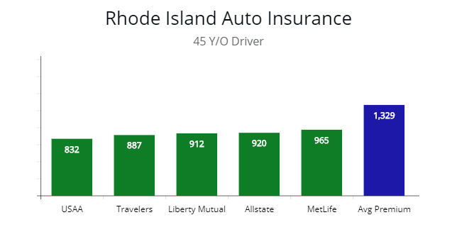 Low-cost policy choices for 45 year old in Rhode Island with USAA, Travelers, Liberty Mutual, and Allstate.