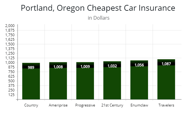 Chart showing affordable auto insurance firms in Portland, Oregon.