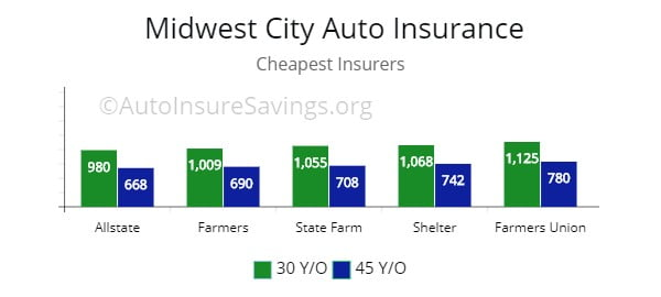 Midwest City, OK cheapest premium by quote for drivers from Farmers, Shelter, State Farm, and Allstate.