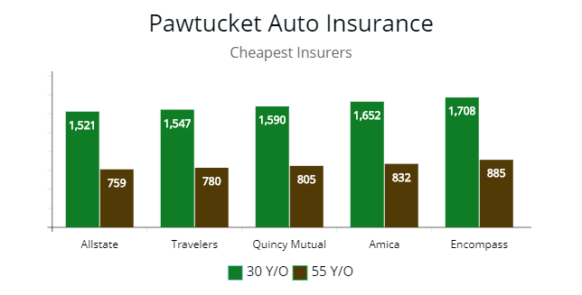 Pawtucket, Rhode Island cheapest premium by quote for drivers from Quincy Mutual, Allstate, Encompass, Amica, and Liberty Mutual.