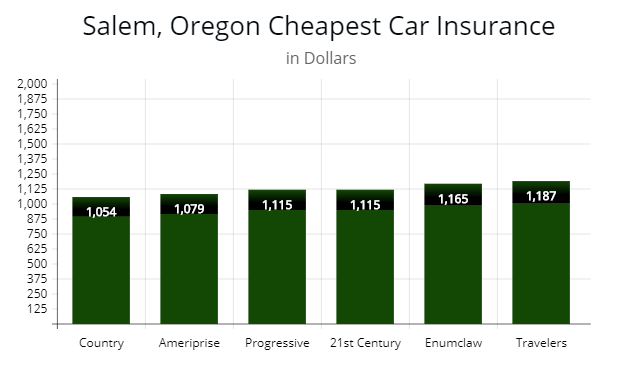 Chart showing affordable auto insurance firms in Salem, Oregon.