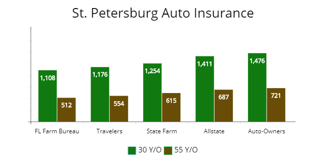 St. Petersburg least expensive premium choices by insurers for drivers.