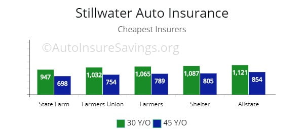 Stillwater inexpensive auto insurance by quote from Allstate, State Farm, Farmers Union, and Shelter.