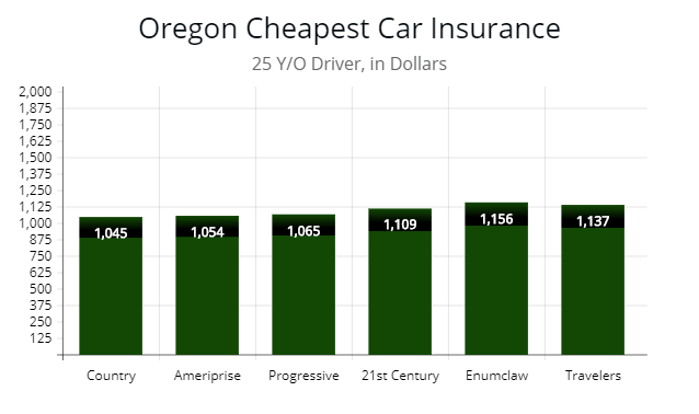 Country Financial Car Insurance >> Oregon Cheapest Car Insurance Minimum Requirements 2019