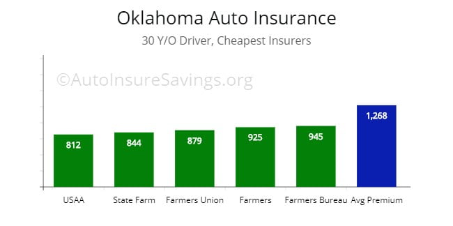 Least expensive premium price for 30 y/o driver from Farmers, USAA, State Farm, Farm Bureau.