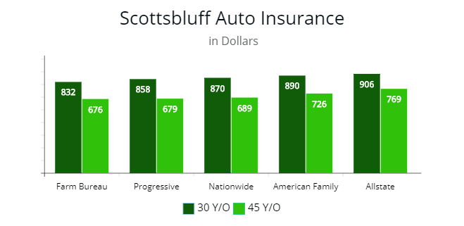 Affordable auto premiums in Scottsbluff, NE.