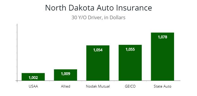 North Dakota lowest premium options for 30 year old.