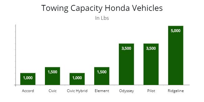 Towing capacity of popular Honda vehicles.