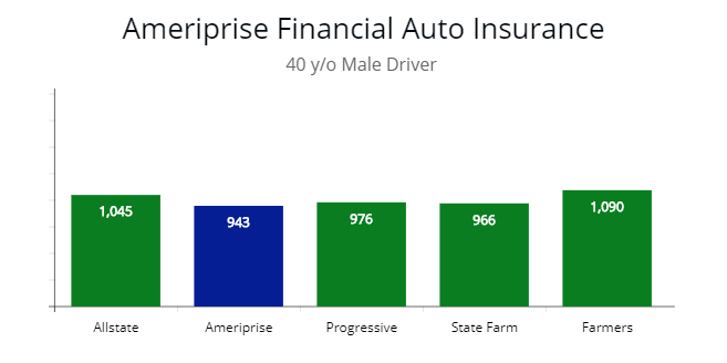 Low-cost vehicle insurance prices compared with Ameriprise for 40 y/o.