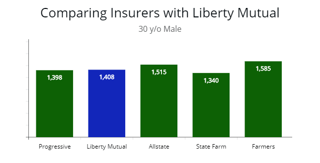 Showing top 5 insurers by comparison for 30 year old male driver.