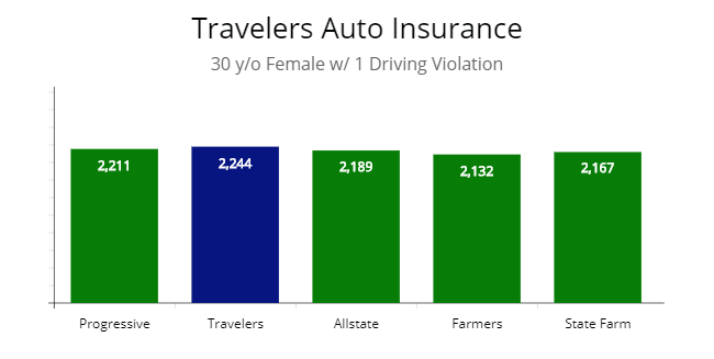 Price compared with a traffic violation.