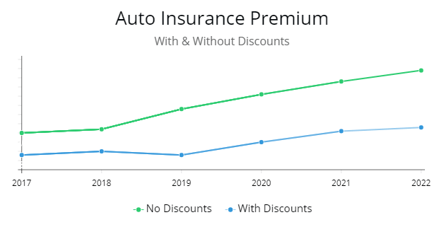 Cost of premium with discounts and without.