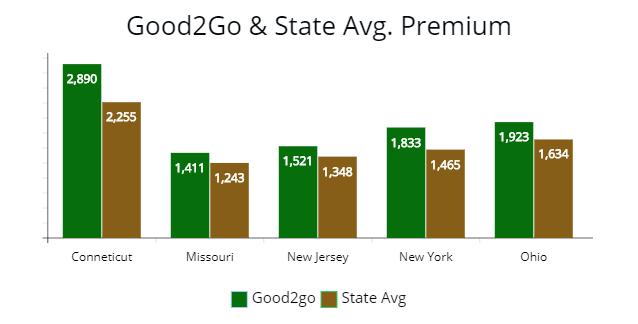 Review of Good2Go Car Insurance Avg Consumer Rating