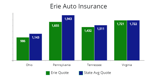 Comparing Erie's quotes with Ohio, Pennsylvania, Tennessee, etc.