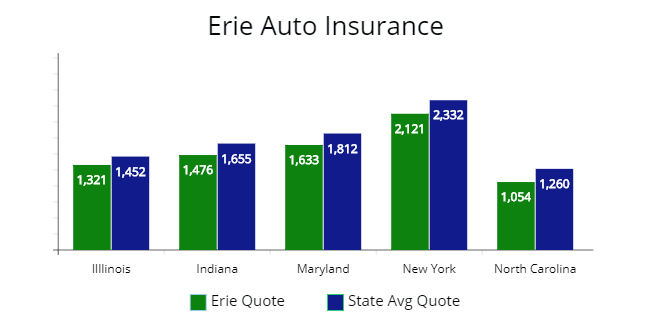 All State Car Maryland Car Insurance Average Quote