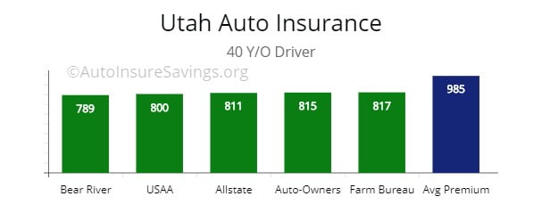 Utah lowest premium choices for 40 y/o drivers.