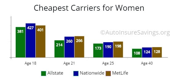 Low-cost premium price by carrier for women from 18 to 50 years of age.