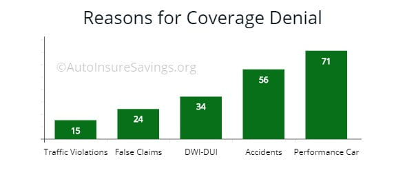 Main reasons insurers deny drivers coverage.