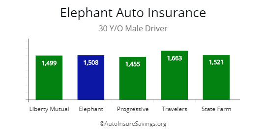 Elephant quotes compared by price for 30 y/o male driver.