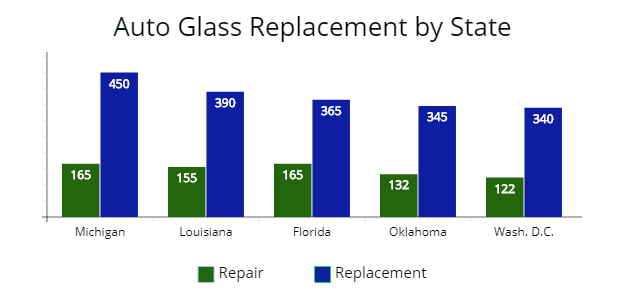 Average cost to repair and replace auto glass in Michigan, Louisiana, Florida, Oklahoma, and Washington D.C.