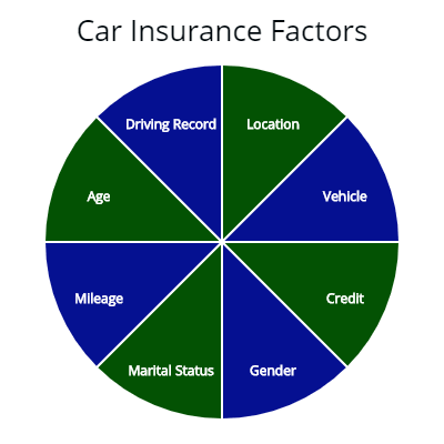 Car insurance factors, age, driving record, location, vehicle, mileage, marital status, gender, and credit.