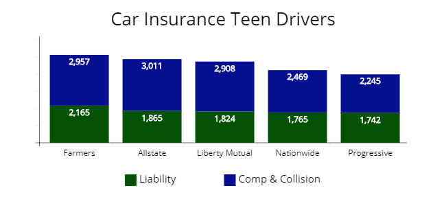 Price of liability, comprehensive, and collision coverage for a teen driver from Allstate, Liberty Mutual, Nationwide, and Progressive.