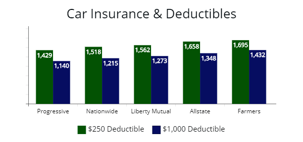 Price of premium with a $250 and $1,000 deductible from Progressive, Nationwide, Liberty Mutual, Allstate, and Farmers.