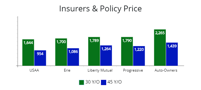 Difference in price vary from insurers. Quotes from USAA, Erie, Liberty Mutual, Progressive, Auto-Owners and State Farm.