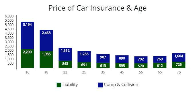 Price of liability, comprehensive, and collision coverage from 16 to 75 years of age.