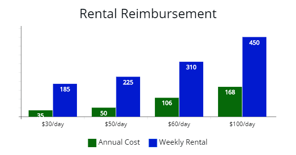 Annual cost of rental reimbursement compared to weekly cost of a rental car.