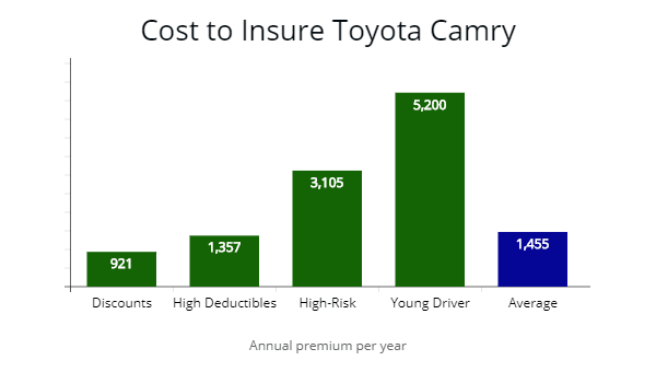 Cost to insure a Toyota Camry by discounts, high deductibles, high-risk drivers, and young motorists.